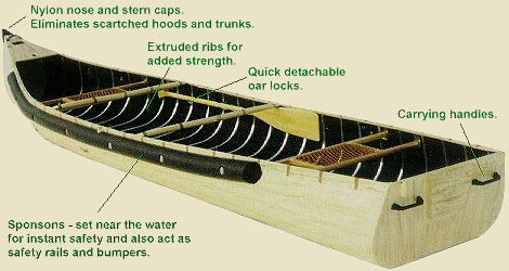 Radisson Canoes Square Stern Transom Pointed Canoe double
